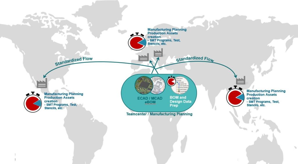 Synchronized global manufacturing plants