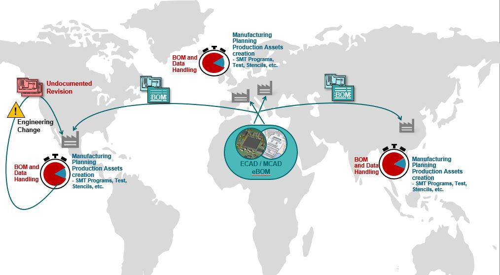 Non-synchronized, duplicated efforts in global manufacturing plants