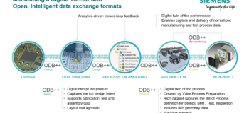 ODB++Process and Coping with Supply Chain Uncertainty