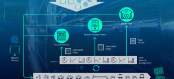Smart SMT reel storage solution