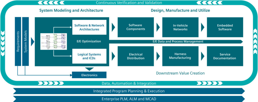 Addressing The E E System Design Challenges Of Evs And Avs Capital
