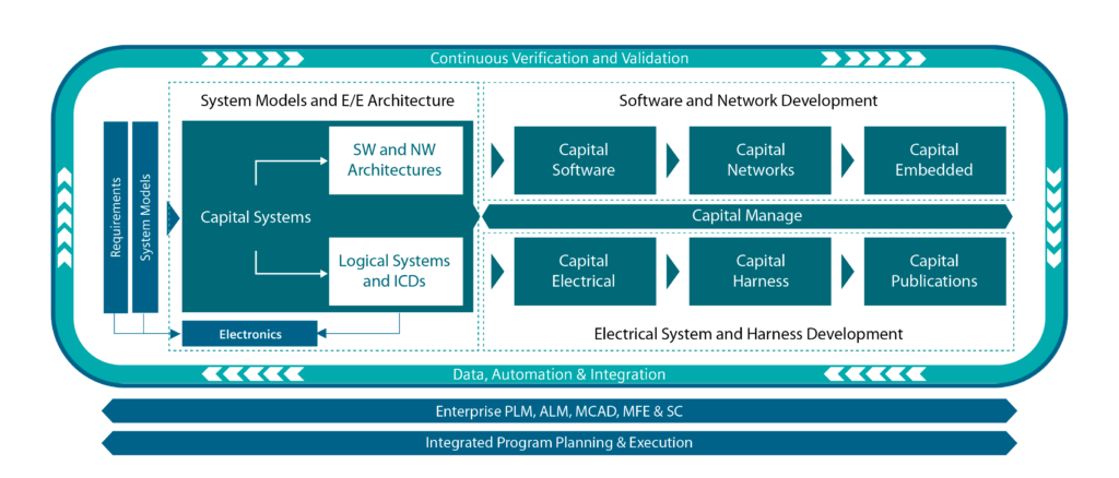 The new Siemens Capital E/E Systems Development solution enables companies to drive electrical, electronics, network and embedded software design from the E/E systems architecture and enables support for comprehensive end-to-end model-based product design, manufacturing and service.