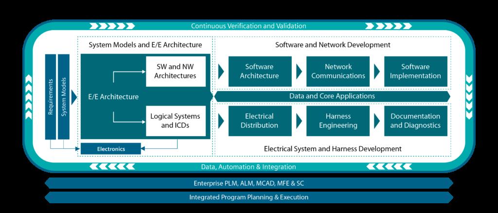 Capital E/E Systems Development
