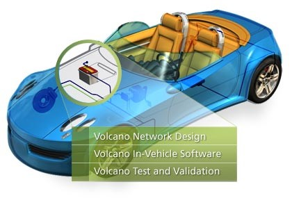 Volcano automotive networking technologies