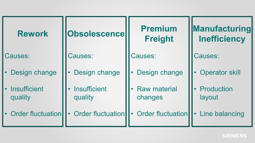 Summary of the four main sources of unexpected wire harness cost variability.