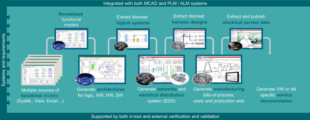 MBSE for E/E architecture design can leverage data from each stage of development in downstream processes.
