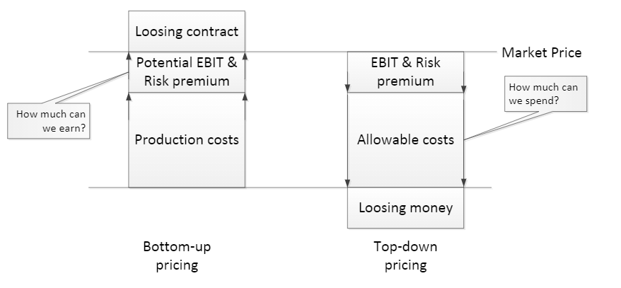 The shipbuilder's dilemma: bottom-up pricing versus top-down pricing?
