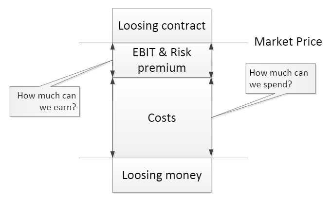 The shipbuilder's reality: costing versus pricing