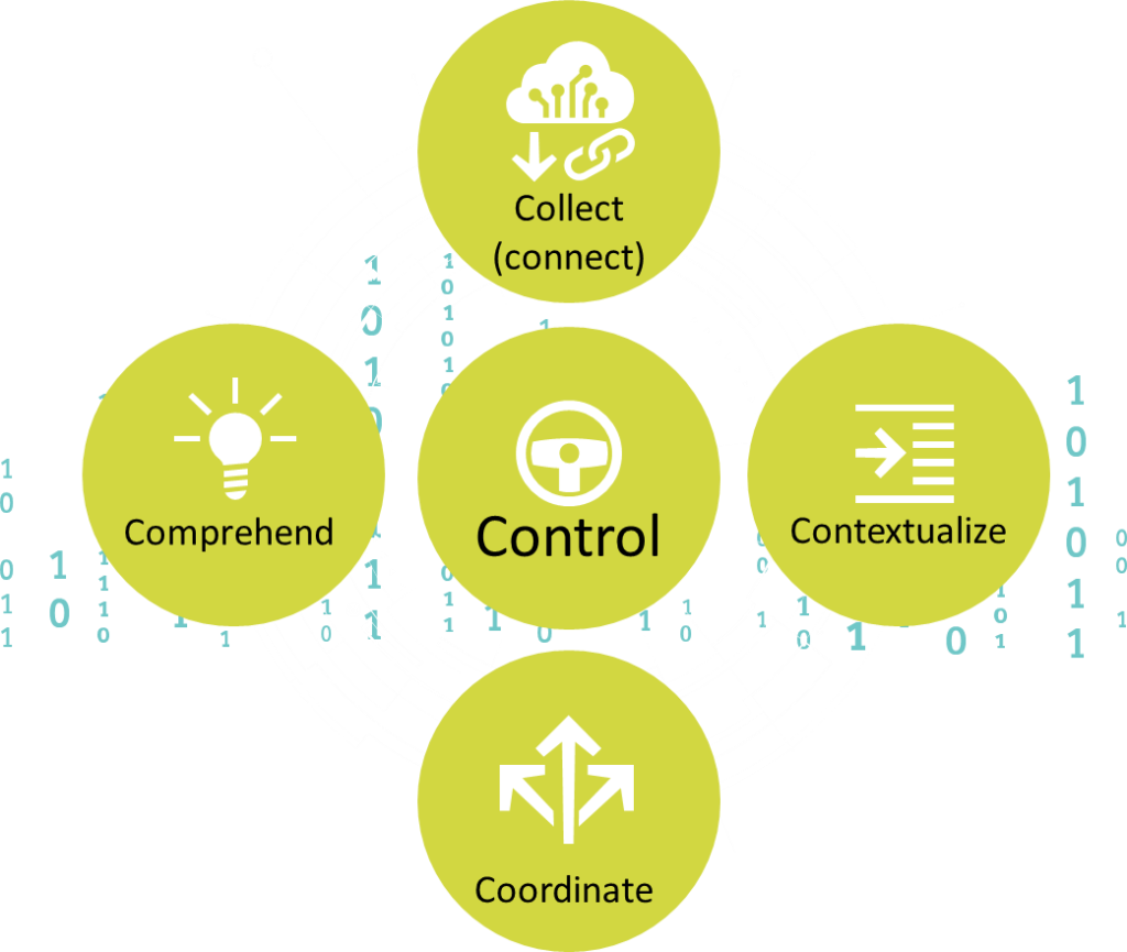 illustration showing the 5Cs of Manufacturing: Coordinate, Control, Collect, and contextualize