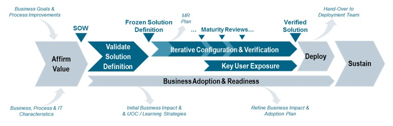 graphic showing the Advantedge framework for remote software deployment