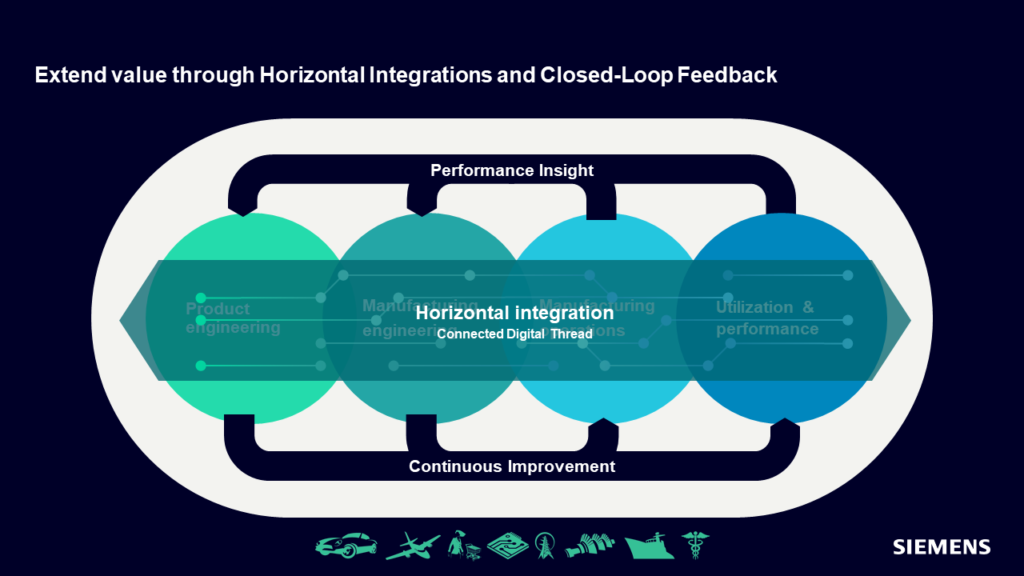 Graphic illustrating how to extend value in CPG Manufacturing through horizontal integration and closed-loop feedback.