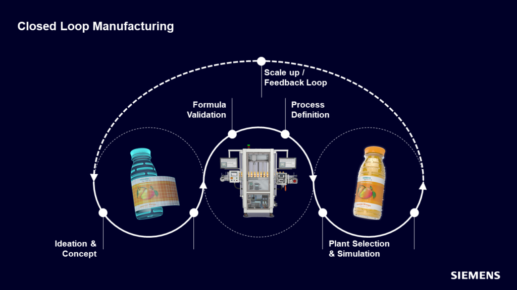 Graphic illustrating how closed-loop manufacturing can be applied to the CPG manufacturing process.