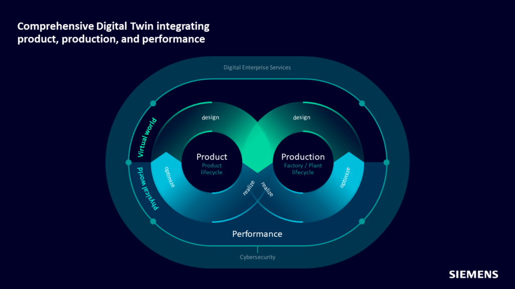 Graphic illustrating how CPG manufacturing can utilize a comprehensive digital twin for product, production and performance.