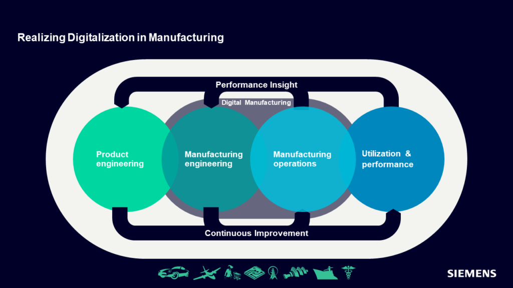 Graphic illustrating how to realize Digitalization across CPG manufacturing segments through process insight and continuous improvement.