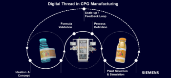 Benefits of the Digital Thread in CPG Manufacturing