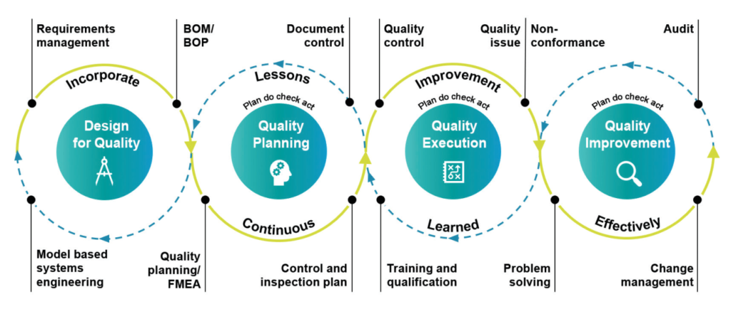 Chart illustrating the holistic nature of quality control functions.