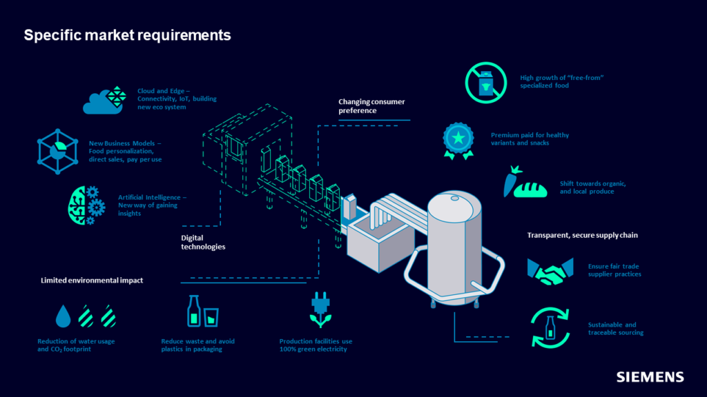 Graphic detailing the CPG manufacturing market requirements and the impact of digital manufacturing.