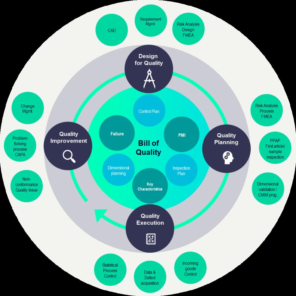 Siemens Bill of Quality (BoQ)