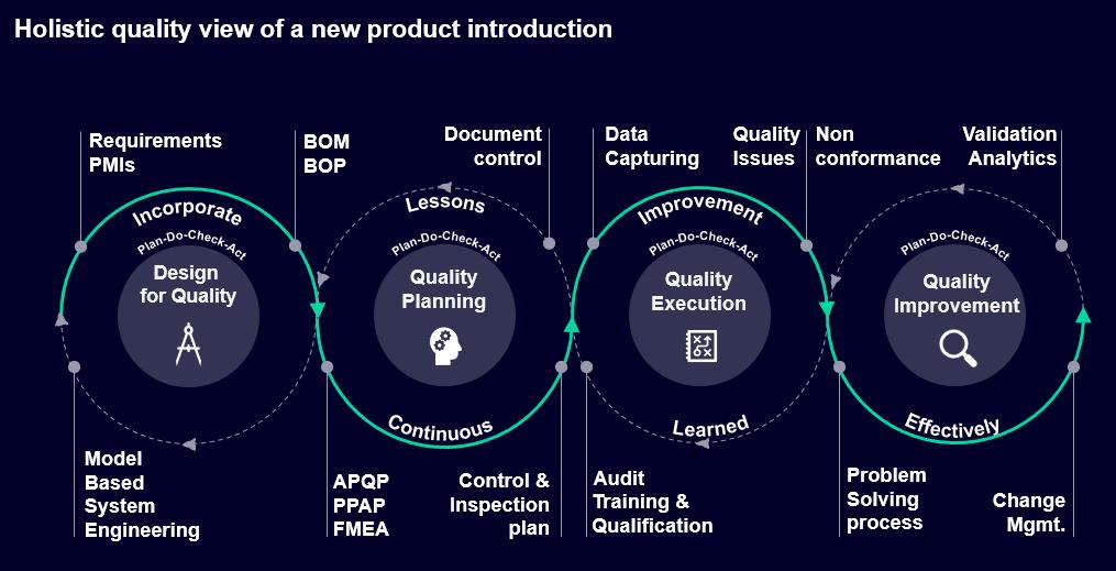 Siemens holistic quality flow