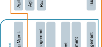 ADLM Taxonomy and Components