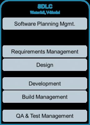 SDLC Taxonomy
