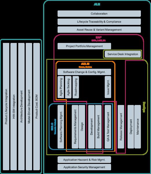 ALM Taxonomy