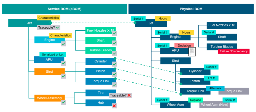 physical asset configuration BOM is connected to the engineering BOM