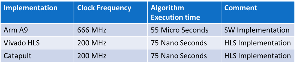 Implementation and Execution Times Table