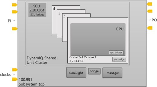 How-to implement hierarchical DFT on Arm cores