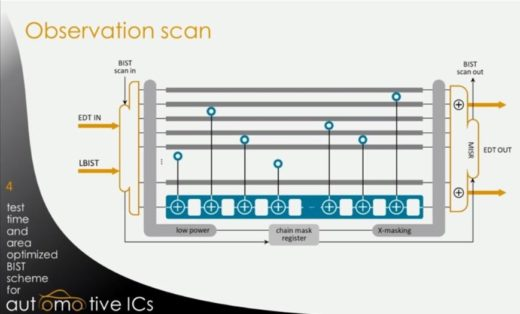 Cut in-system time for automotive ICs