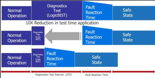 A leap forward for in-system test for automotive ICs