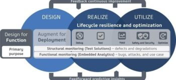 What is silicon lifecycle management?
