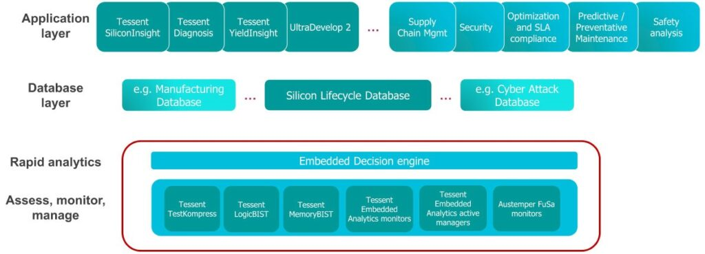 Fig-2 - Tessent Silicon Lifecycle Solutions overview