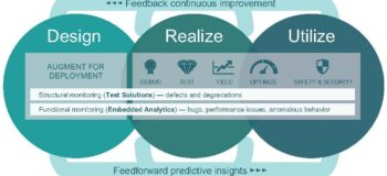 Manage the effects of chip complexity with Embedded Analytics