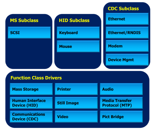 Nucleus-USB-Function-Class-Drivers