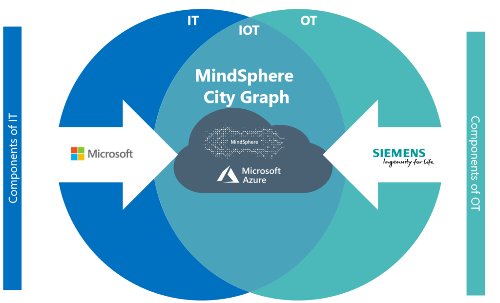 Siemens and Microsoft Better Together