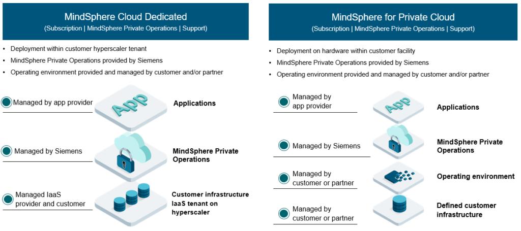 MindSphere Private Cloud Offerings