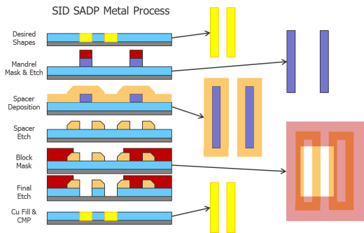 Fig11_SADP_Metal_Process-side MW A Look Behind