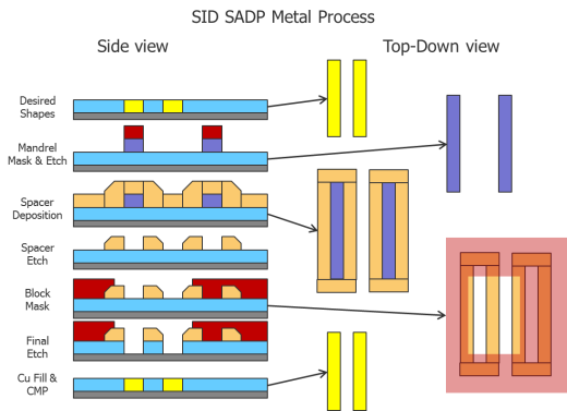Fig4_SADP_Metal_ProcessDA Self Aligned Double