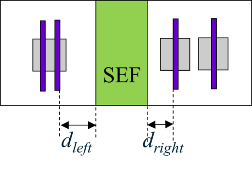 The increase in Vt caused by the SEF cell depends on the distance between the channel and SEF edges