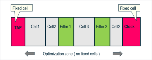 The optimization zone is the portion of a standard cell row between two consecutive fixed cells where SEF cells can be inserted.