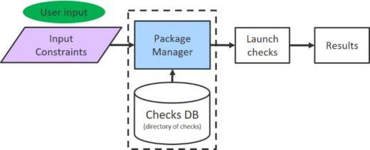 Packaging custom checks standardizes and simplifies reliability verification