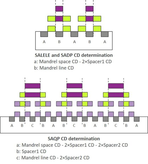 Choosing a SAMP process at 5nm and below