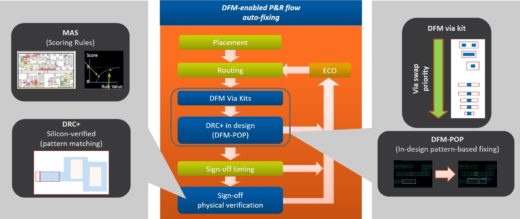 Fixing DFM hotspots with Calibre signoff during design implementation
