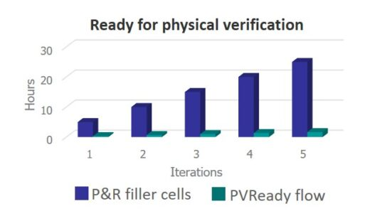 A better, faster, smarter way to insert filler cells in P&R