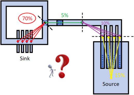 Breaking it down…How interconnect segmentation helps resolve P2P resistance errors