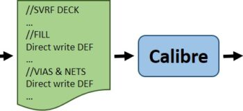 Direct write DEF is DEFinitely the way to go for DFM back-annotation