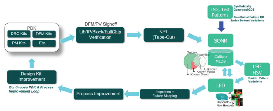 Machine learning-enabled closed loop DFM