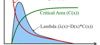 What is critical area analysis and why should I care?
