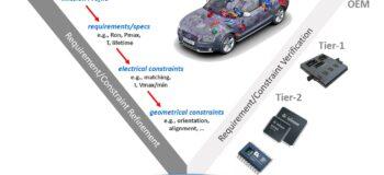 Don't hit a roadblock in automotive electronics reliability verification!